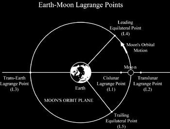 Los cinco puntos de Lagrange