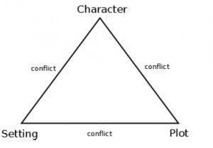 Cómo diseñar la trama de una novela