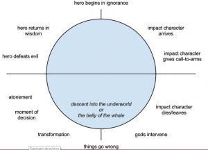 Diseñar la trama usando el viaje del héroe