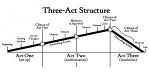 La estructura en tres actos al diseñar la trama