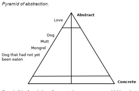 Pirámide de abstracción