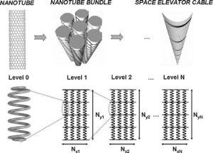 El cable del ascensor espacial